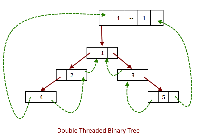 Doubly linked tree